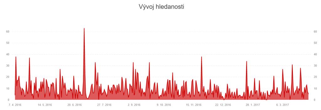 Graf vývoje hledanosti slova vans na Zboží.cz