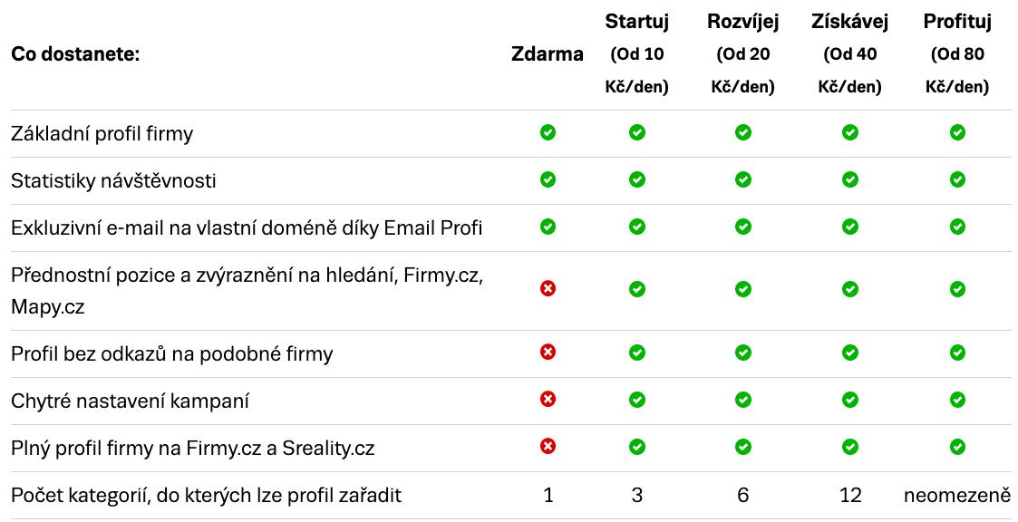 Ukázka tarifů Firmy.cz 2020